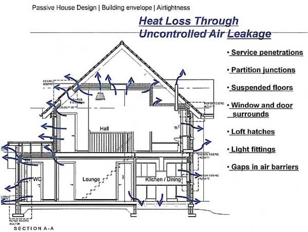 Air tightness testing diagram 3