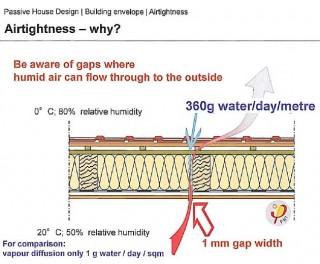 Air tightness testing diagram 4