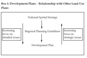 Development Plan Fig 1
