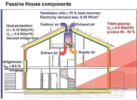 Declan Noonan & Associates » Passive House Design